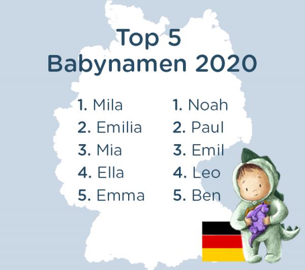 Top Babynamen: Mila, Emilia, Mia, Ella, Emma, Noah, Paul, Emil, Leo, Ben